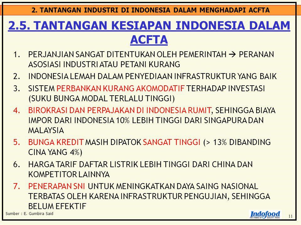 2. TANTANGAN INDUSTRI DI INDONESIA DALAM MENGHADAPI ACFTA 2.5. TANTANGAN KESIAPAN INDONESIA DALAM ACFTA Sumber : E. Gumbira Said 1.PERJANJIAN SANGAT D