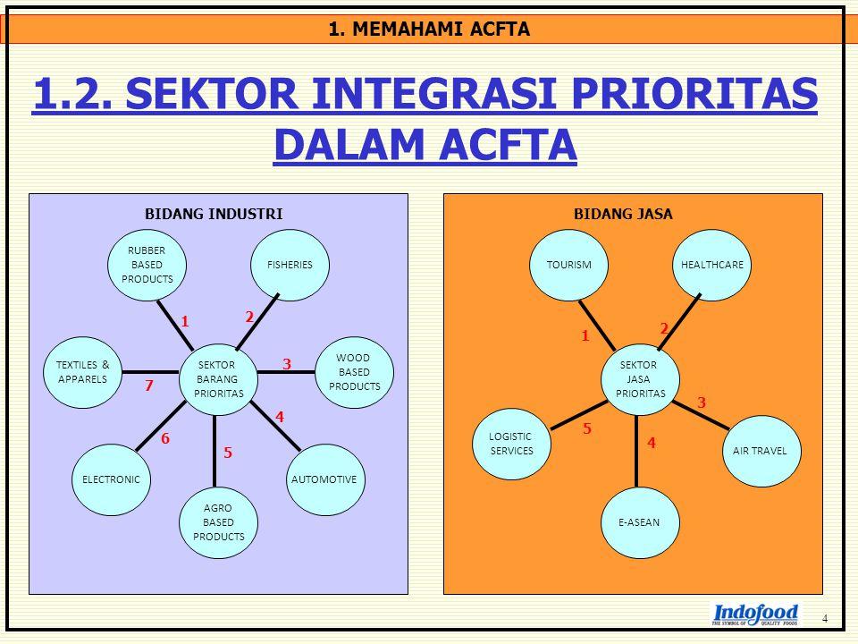 1. MEMAHAMI ACFTA 1.2. SEKTOR INTEGRASI PRIORITAS DALAM ACFTA SEKTOR BARANG PRIORITAS TEXTILES & APPARELS RUBBER BASED PRODUCTS FISHERIES WOOD BASED P
