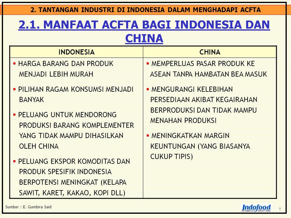 2. TANTANGAN INDUSTRI DI INDONESIA DALAM MENGHADAPI ACFTA 2.1. MANFAAT ACFTA BAGI INDONESIA DAN CHINA Sumber : E. Gumbira Said INDONESIACHINA  HARGA