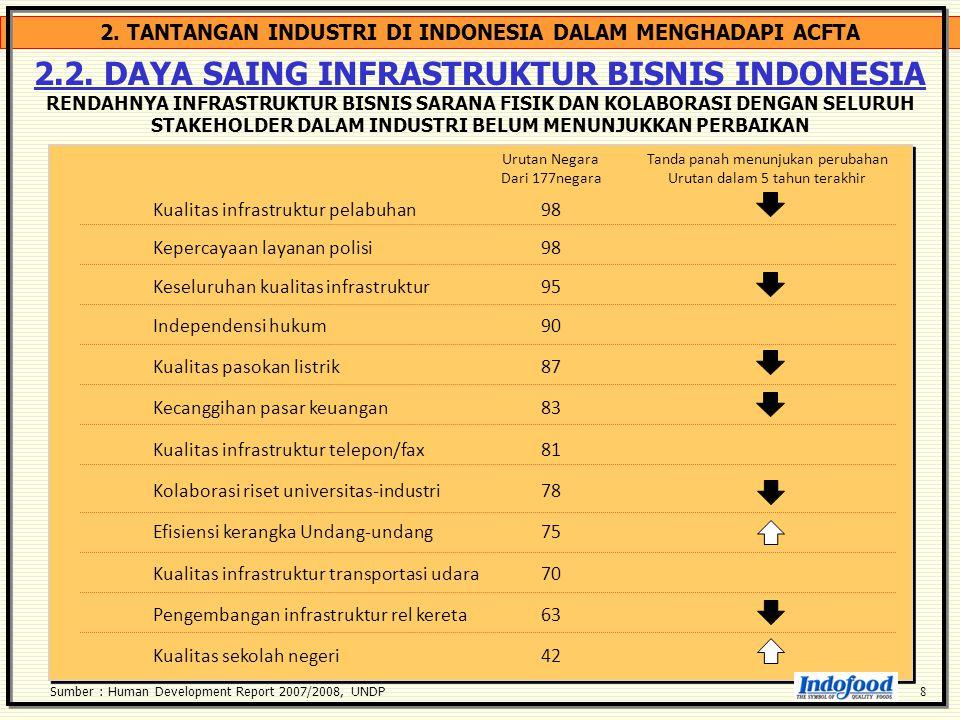 2. TANTANGAN INDUSTRI DI INDONESIA DALAM MENGHADAPI ACFTA Kualitas infrastruktur pelabuhan 98 Kepercayaan layanan polisi98 Keseluruhan kualitas infras