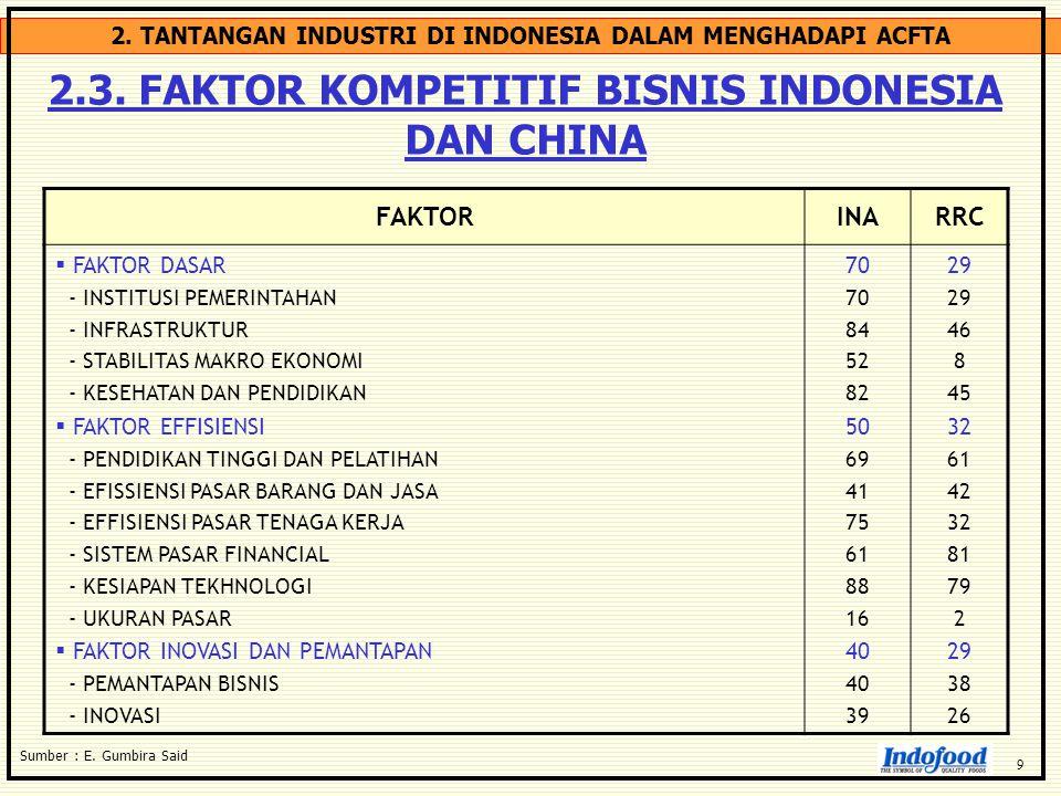2. TANTANGAN INDUSTRI DI INDONESIA DALAM MENGHADAPI ACFTA 2.3. FAKTOR KOMPETITIF BISNIS INDONESIA DAN CHINA Sumber : E. Gumbira Said FAKTORINARRC  FA