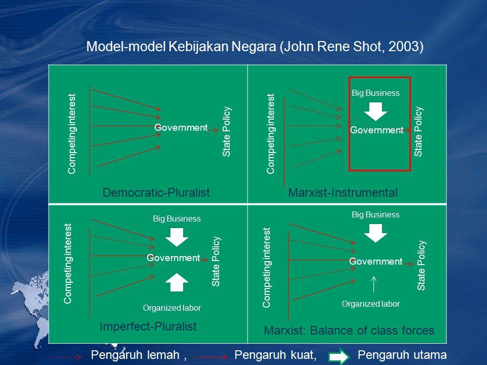 Model-model Kebijakan Negara (John Rene Shot, 2003) Competing interest Government State Policy Competing interest Government State Policy Competing in