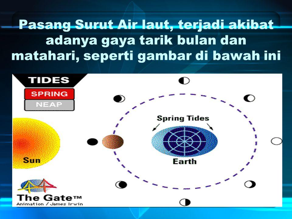 Pasang Surut Air laut, terjadi akibat adanya gaya tarik bulan dan matahari, seperti gambar di bawah ini