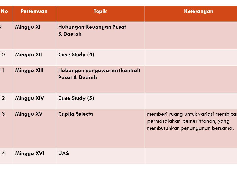 NoPertemuanTopikKeterangan 9Minggu XIHubungan Keuangan Pusat & Daerah 10Minggu XIICase Study (4) 11Minggu XIIIHubungan pengawasan (kontrol) Pusat & Da