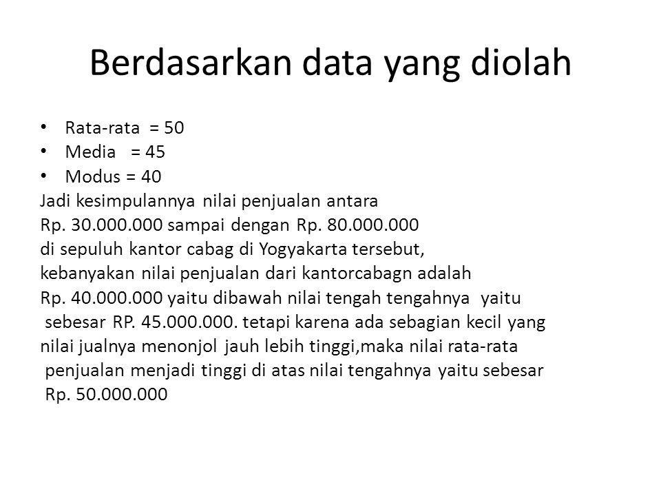 Berdasarkan data yang diolah Rata-rata = 50 Media = 45 Modus = 40 Jadi kesimpulannya nilai penjualan antara Rp. 30.000.000 sampai dengan Rp. 80.000.00