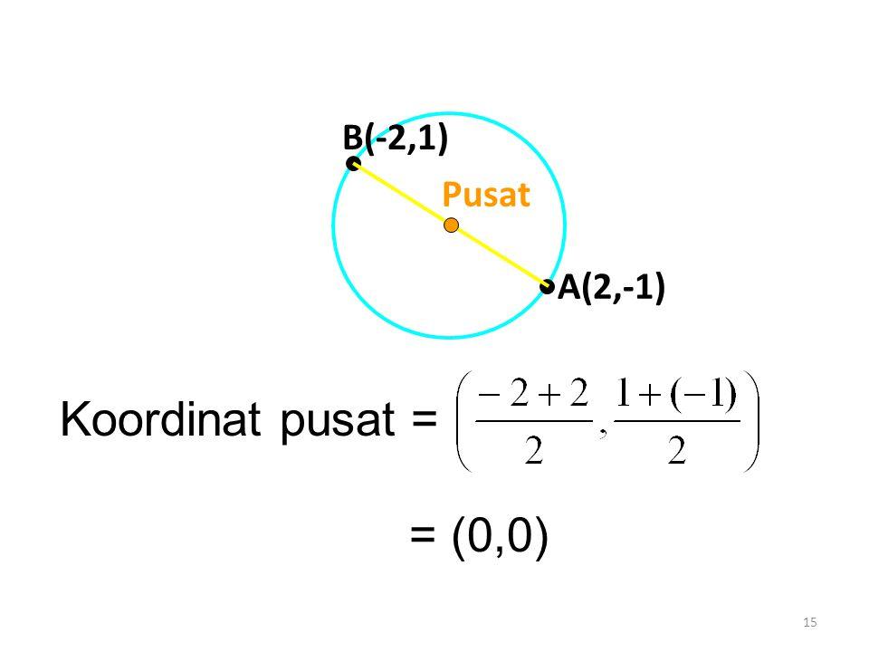 15 Koordinat pusat = = (0,0) A(2,-1) B(-2,1) Pusat