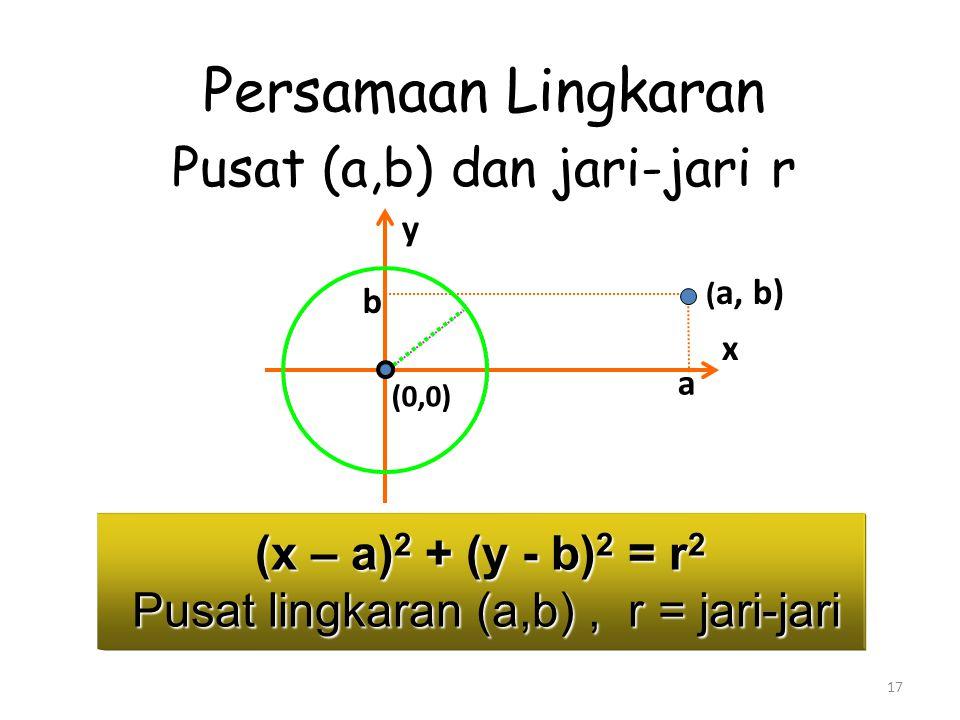 17 (x – a) 2 + (y - b) 2 = r 2 Pusat lingkaran (a,b), r = jari-jari a ( a, b) b (0,0) Persamaan Lingkaran Pusat (a,b) dan jari-jari r x y