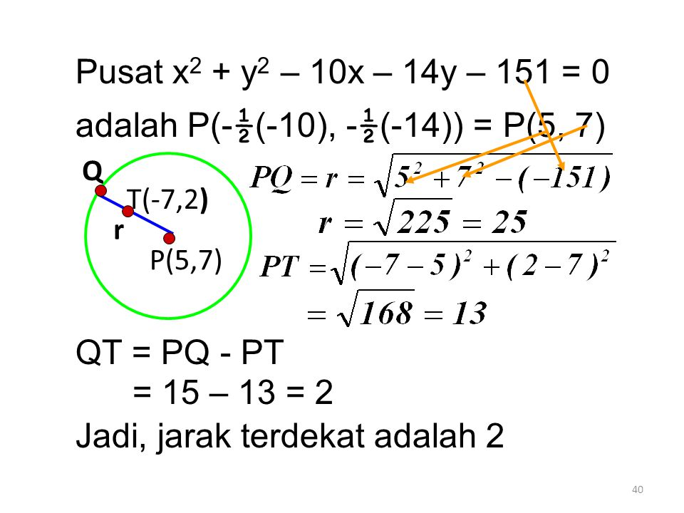 40 Pusat x 2 + y 2 – 10x – 14y – 151 = 0 adalah P(- ½ (-10), - ½ (-14)) = P(5, 7) QT = PQ - PT = 15 – 13 = 2 Jadi, jarak terdekat adalah 2 P(5,7) Q r