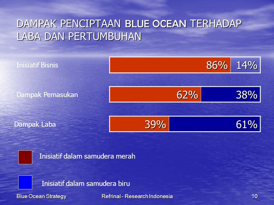Blue Ocean StrategyRefrinal - Research Indonesia10 DAMPAK PENCIPTAAN BLUE OCEAN TERHADAP LABA DAN PERTUMBUHAN 62%38% 86%14% 39%61% Inisiatif Bisnis Da