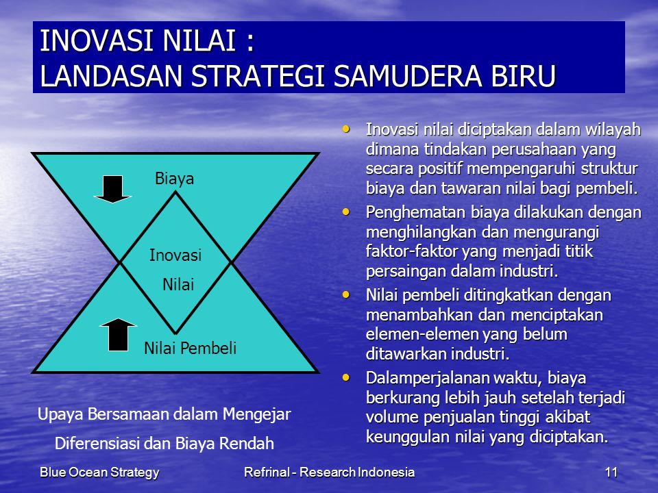 Blue Ocean StrategyRefrinal - Research Indonesia11 INOVASI NILAI : LANDASAN STRATEGI SAMUDERA BIRU Inovasi nilai diciptakan dalam wilayah dimana tinda