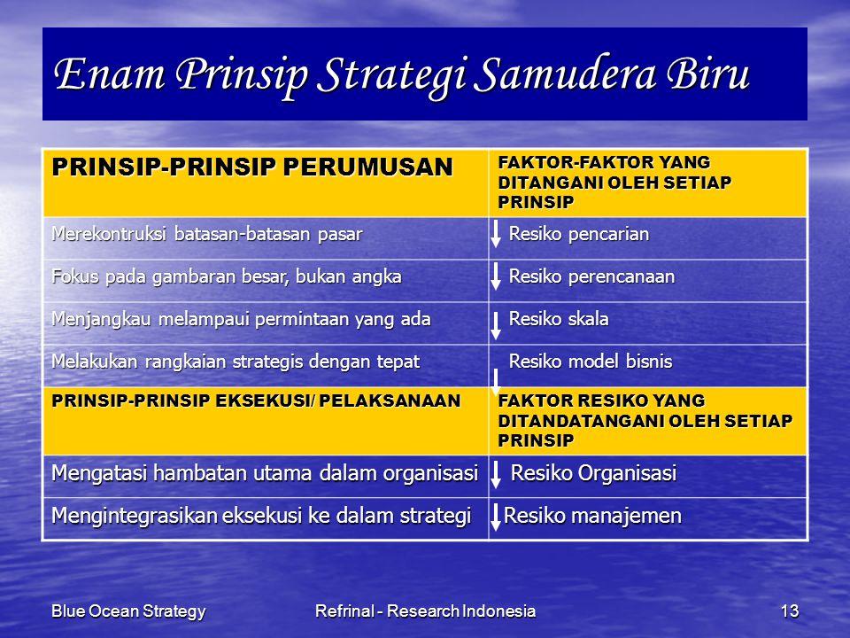 Blue Ocean StrategyRefrinal - Research Indonesia13 Enam Prinsip Strategi Samudera Biru PRINSIP-PRINSIP PERUMUSAN FAKTOR-FAKTOR YANG DITANGANI OLEH SET