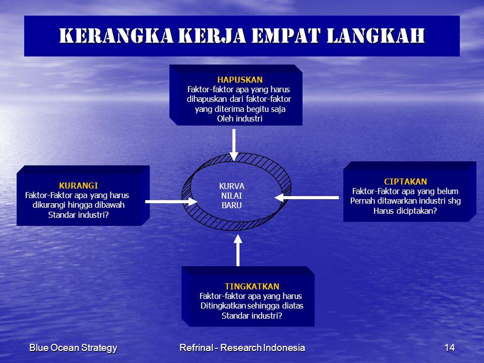 Blue Ocean StrategyRefrinal - Research Indonesia14 KERANGKA KERJA EMPAT LANGKAH HAPUSKAN Faktor-faktor apa yang harus dihapuskan dari faktor-faktor ya