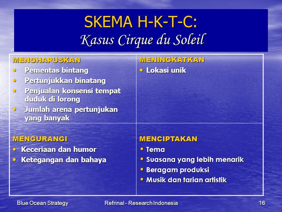 Blue Ocean StrategyRefrinal - Research Indonesia16 SKEMA H-K-T-C: Kasus Cirque du Soleil MENGHAPUSKAN Pementas bintang Pementas bintang Pertunjukkan b