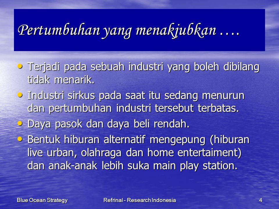 Blue Ocean StrategyRefrinal - Research Indonesia35 Daya tarik dari sebagian besar barang dan jasa jarang sekali bersifat intrinsik dan Daya tarik dari sebagian besar barang dan jasa jarang sekali bersifat intrinsik dan Daya tarik merupakan hasil dari cara perusahaan berkompetisi di masa lalu, yang secara tidak sadar mengedukasi konsumen.