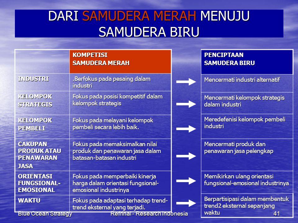 Blue Ocean StrategyRefrinal - Research Indonesia41 DARI SAMUDERA MERAH MENUJU SAMUDERA BIRU KOMPETISI SAMUDERA MERAH INDUSTRI.Berfokus pada pesaing da