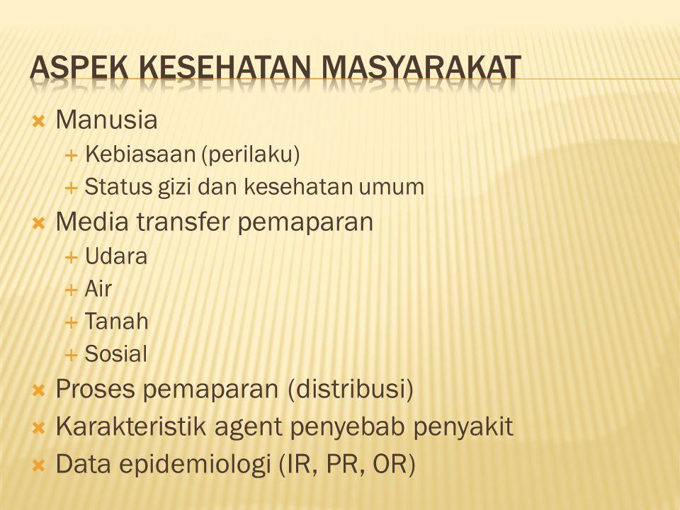  Manusia  Kebiasaan (perilaku)  Status gizi dan kesehatan umum  Media transfer pemaparan  Udara  Air  Tanah  Sosial  Proses pemaparan (distri