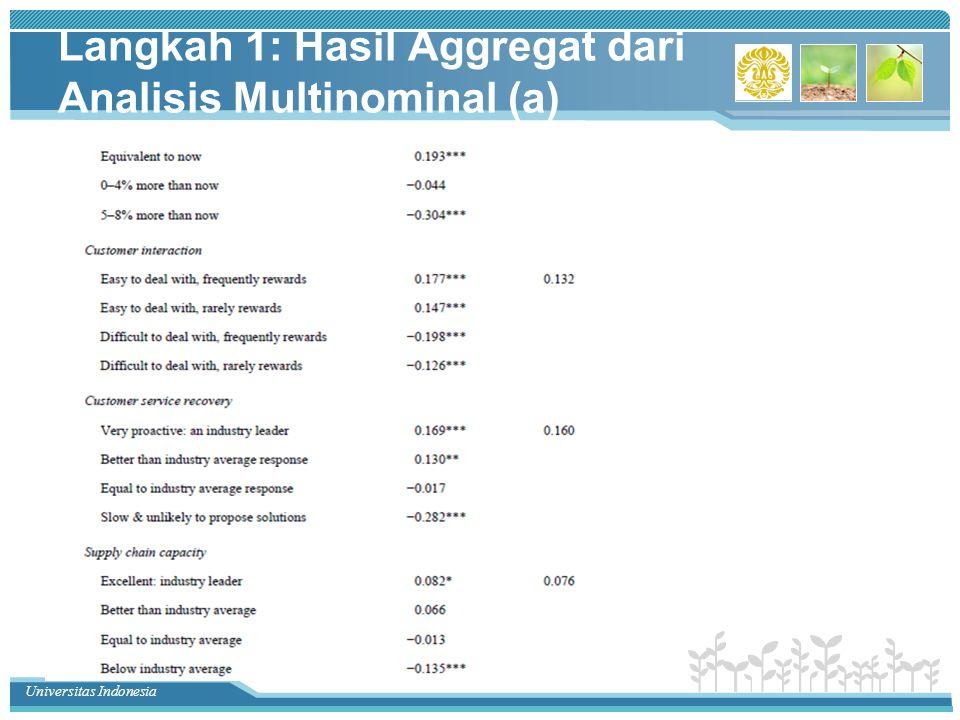 Universitas Indonesia Langkah 1: Hasil Aggregat dari Analisis Multinominal (b)