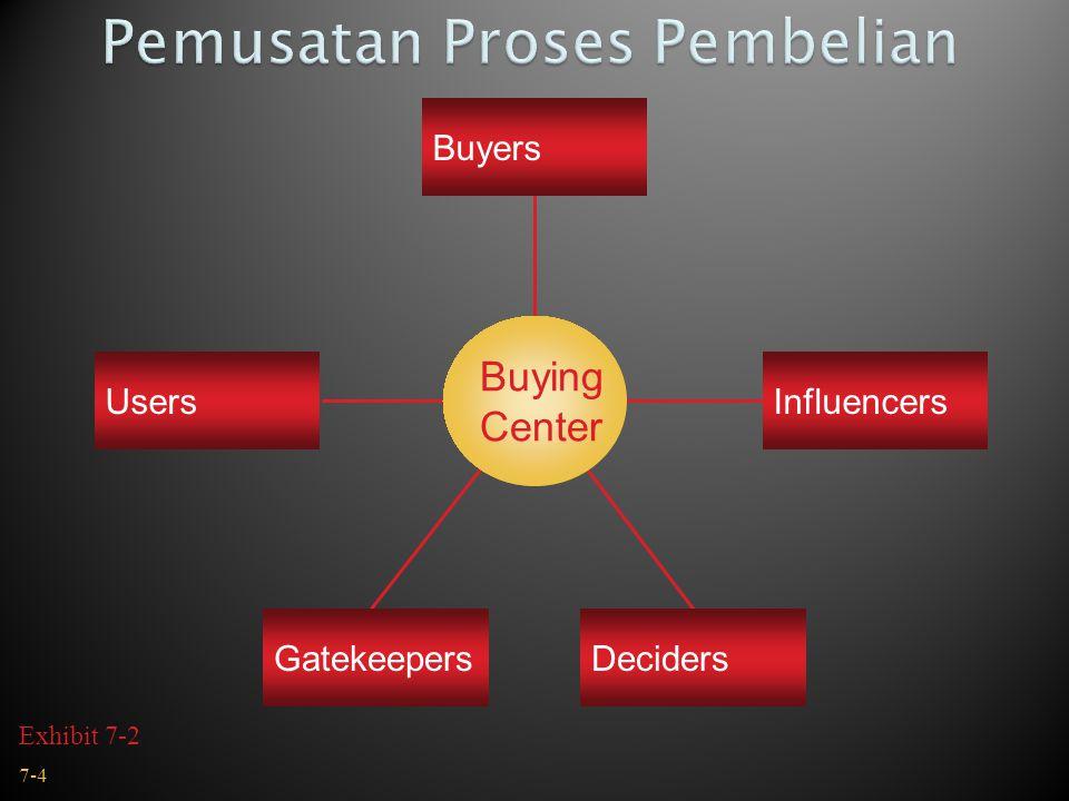 Buying Center InfluencersUsers GatekeepersDeciders Buyers 7-4 Exhibit 7-2