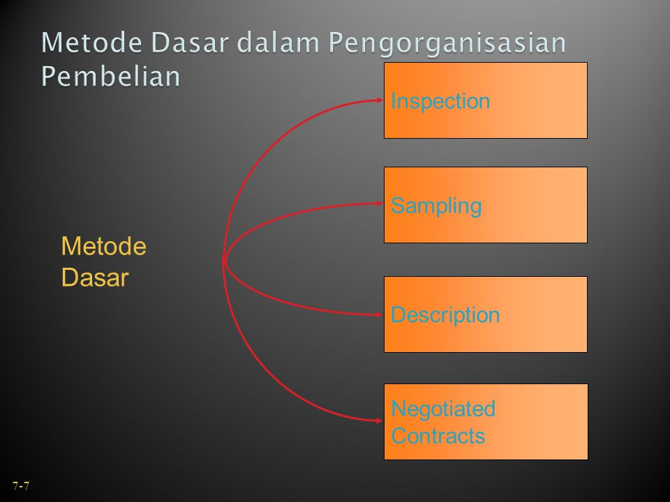 Metode Dasar Inspection Description Negotiated Contracts Sampling 7-7