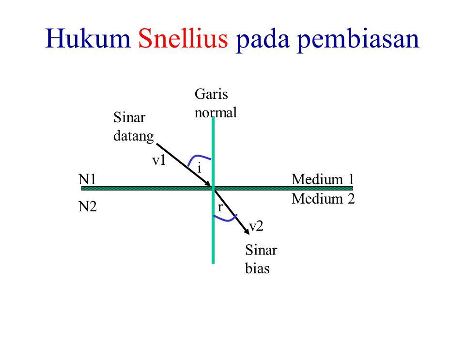 Hukum Snellius pada pembiasan i r Sinar datang Garis normal Sinar bias Medium 1 Medium 2 N1 N2 v1 v2
