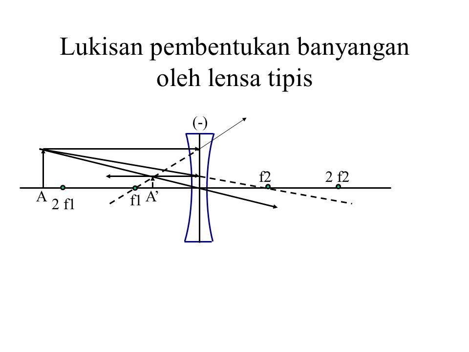 Lukisan pembentukan banyangan oleh lensa tipis 2 f1 2 f2 f1 f2 AA' (-)