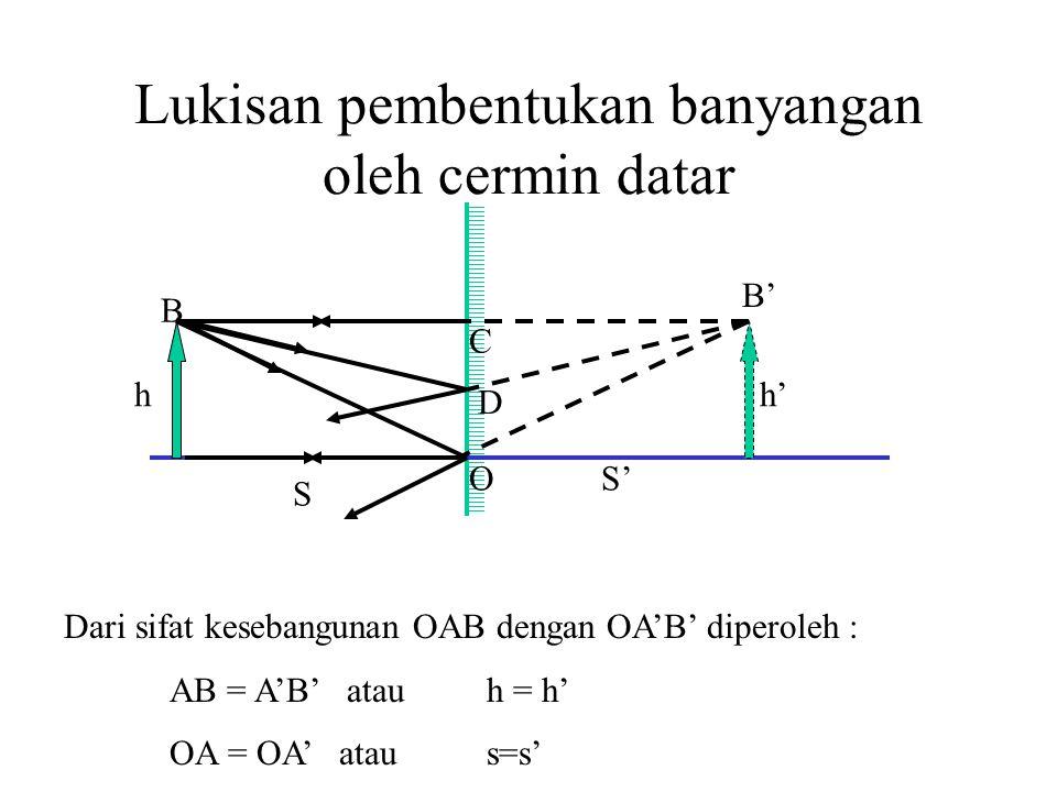 Lukisan pembentukan banyangan oleh cermin datar h B S O D C S' h' B' Dari sifat kesebangunan OAB dengan OA'B' diperoleh : AB = A'B' atauh = h' OA = OA' ataus=s'