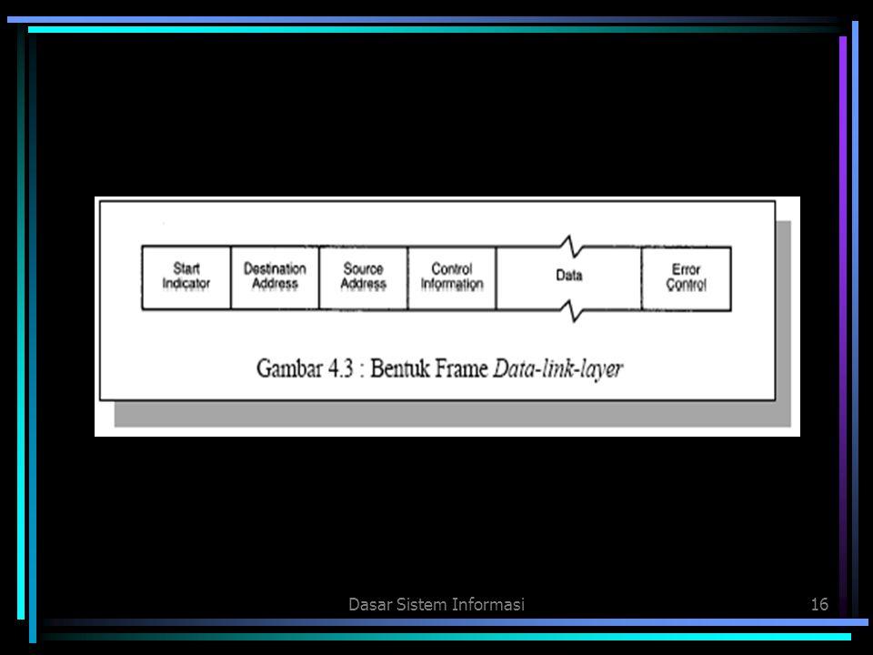 Dasar Sistem Informasi16