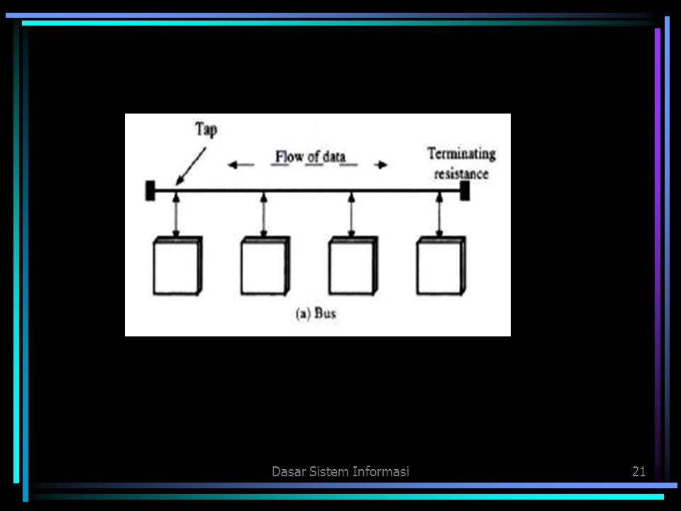 Dasar Sistem Informasi21