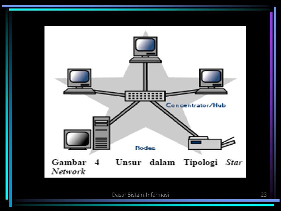 Dasar Sistem Informasi23