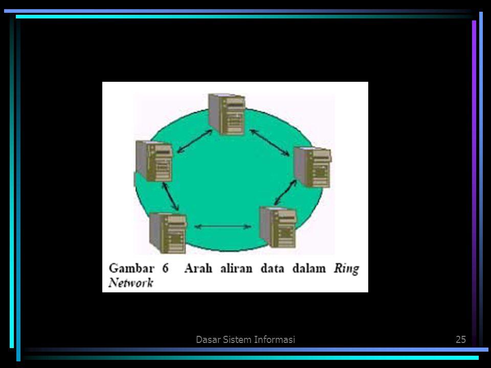 Dasar Sistem Informasi25