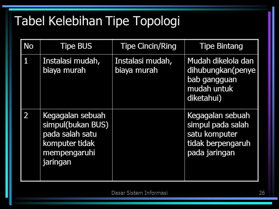 Dasar Sistem Informasi26 Tabel Kelebihan Tipe Topologi NoTipe BUSTipe Cincin/RingTipe Bintang 1Instalasi mudah, biaya murah Mudah dikelola dan dihubun