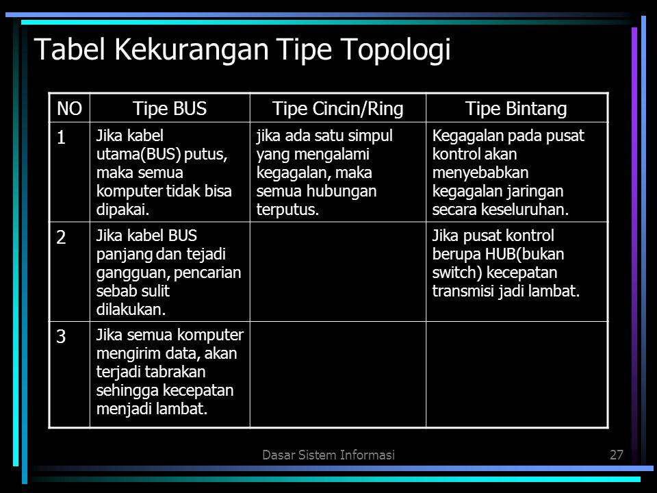 Dasar Sistem Informasi27 Tabel Kekurangan Tipe Topologi NOTipe BUSTipe Cincin/RingTipe Bintang 1 Jika kabel utama(BUS) putus, maka semua komputer tida