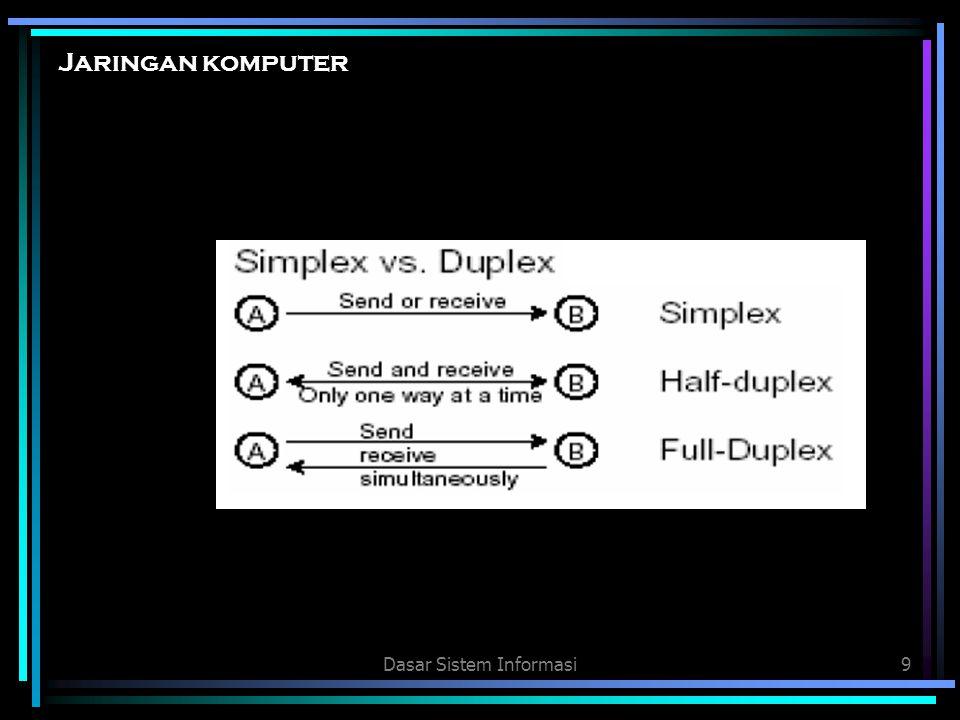 Dasar Sistem Informasi20 Jaringan komputer 5.Topologi Topologi jaringan komputer adalah pola hubungan antar terminal dalam suatu jaringan komputer.