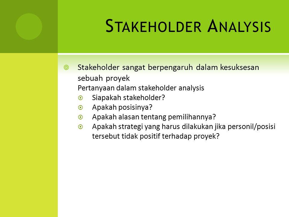 S TAKEHOLDER A NALYSIS  Stakeholder sangat berpengaruh dalam kesuksesan sebuah proyek Pertanyaan dalam stakeholder analysis  Siapakah stakeholder? 