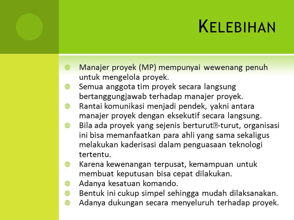 K ELEBIHAN  Manajer proyek (MP) mempunyai wewenang penuh untuk mengelola proyek.  Semua anggota tim proyek secara langsung bertanggungjawab terhadap