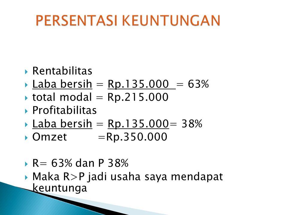  Rentabilitas  Laba bersih = Rp.135.000 = 63%  total modal = Rp.215.000  Profitabilitas  Laba bersih = Rp.135.000= 38%  Omzet =Rp.350.000  R= 6