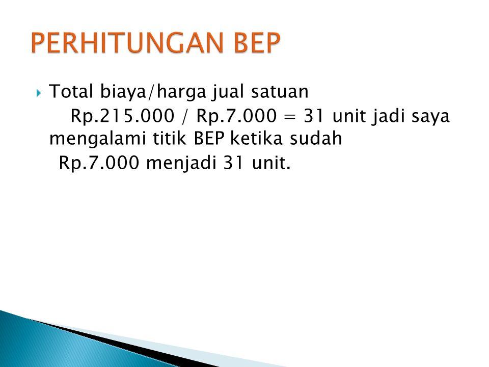  Total biaya/harga jual satuan Rp.215.000 / Rp.7.000 = 31 unit jadi saya mengalami titik BEP ketika sudah Rp.7.000 menjadi 31 unit.