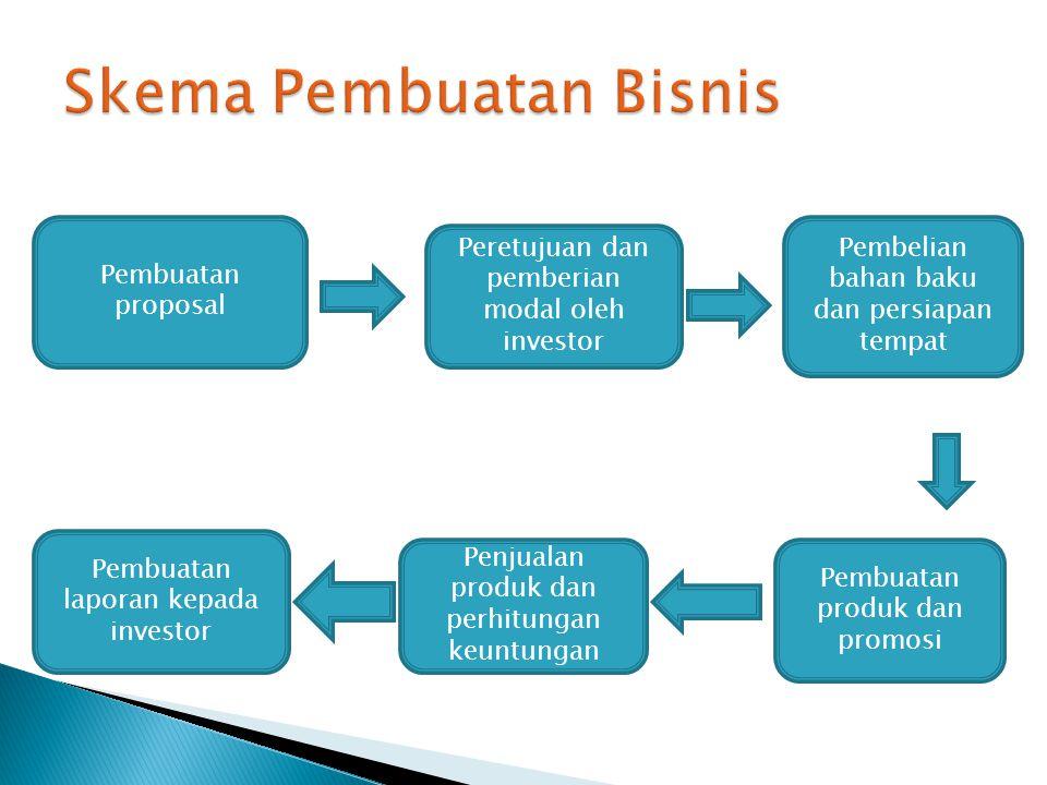 Pembuatan proposal Peretujuan dan pemberian modal oleh investor Pembelian bahan baku dan persiapan tempat Pembuatan laporan kepada investor Penjualan