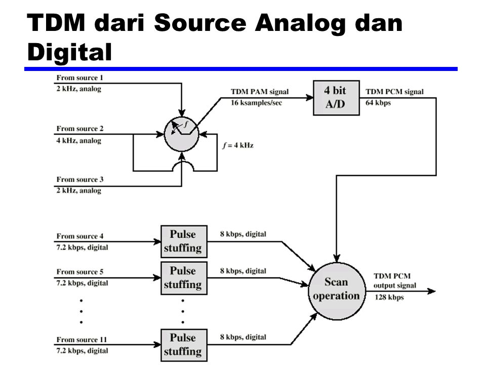 TDM dari Source Analog dan Digital
