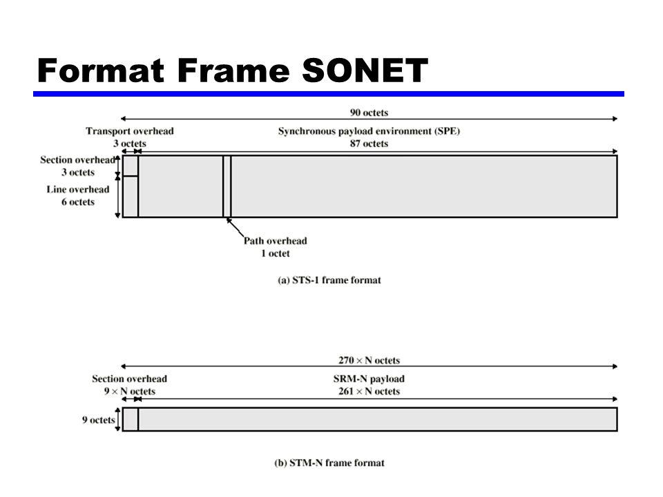 Format Frame SONET