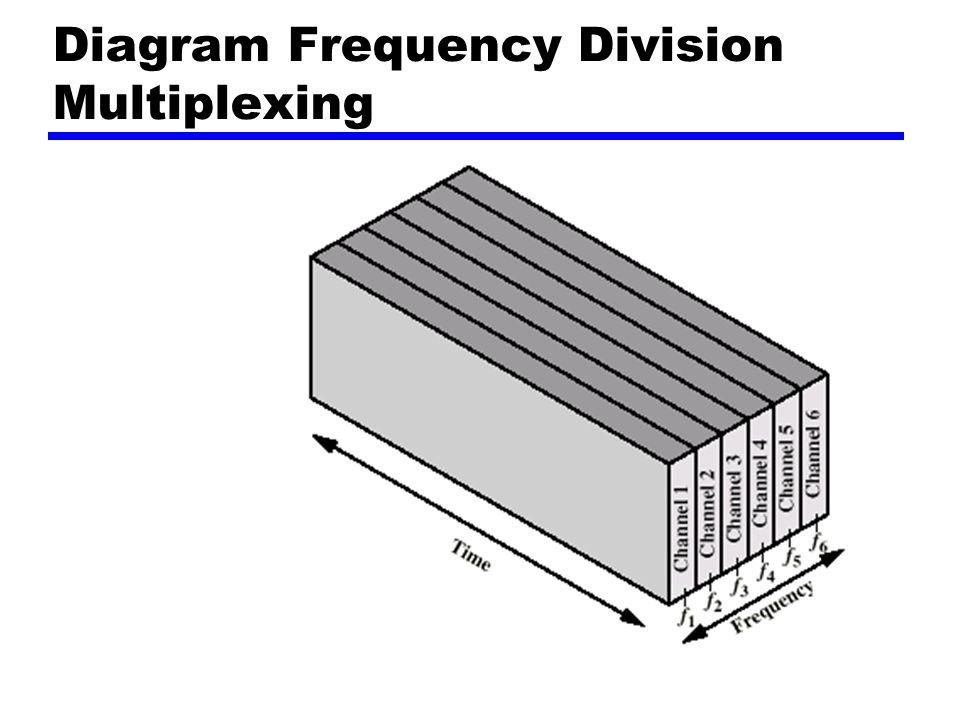 Discrete Multitone zDMT zBanyak sinyal carrier pada frekuensi yang berbeda zBeberapa bit pada setiap channel z4kHz subchannel zMengirim sinyal test dan menggunakan subchannel dengan signal to noise ratio (SNR) yang lebih baik z256 downstream subchannel pada 4kHz (60kbps) y15.36MHz yImpairments menghasilkan penurunan ke 1.5Mbps sampai 9Mbps