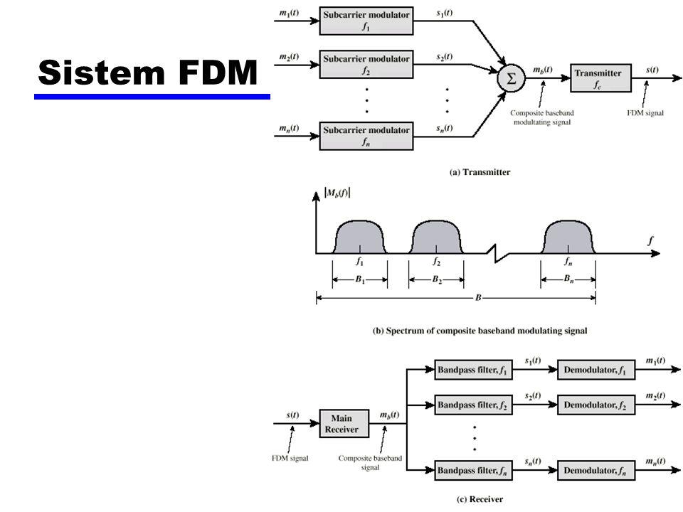 Sistem Carrier Digital zHerarki TDM zUSA/Canada/Japan menggunakan satu sistem zITU-T menggunakan sistem yang mirip (tapi berbeda) zSistem US berdasarkan pada format DS-1 zMultiplex 24 channel zSetiap frame memiliki 8 bit per channel plus satu bit framing z193 bit per frame