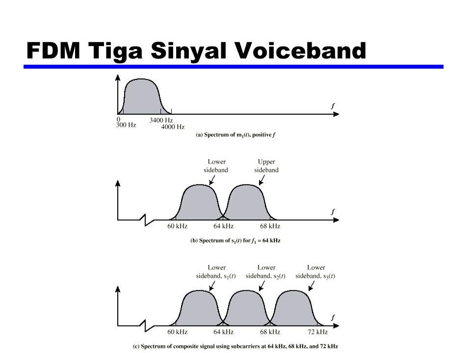 Sistem Carrier Analog zAT&T (USA) zHerarki skema FDM zGroup y12 voice channel (masing-masing 4kHz) = 48kHz yJangkauan 60kHz sampai 108kHz zSupergroup y60 channel yFDM 5 sinyal group pada carrier antara 420kHz dan 612 kHz zMastergroup y10 supergroup