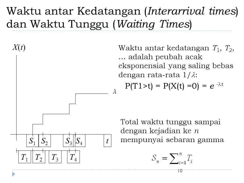 10 Waktu antar Kedatangan ( Interarrival times ) dan Waktu Tunggu ( Waiting Times ) t X(t)X(t) T2T2 T1T1 T3T3 T4T4 S1S1 S2S2 S3S3 S4S4 Total waktu tun