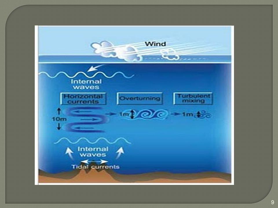 ilmuwan tahun 1904 menemukan keberadaan gelombang di dasar lautan, yang terjadi pada pertemuan antara lapisan-lapisan air laut yang memiliki kerapatan atau massa jenis yang berbeda. (Gelombang Internal) Gelombang internal tidak dapat dilihat oleh mata manusia, tapi keberadaannya dapat dikenali dengan mempelajari suhu atau perubahan kadar garam di tempat-tempat tertentu.