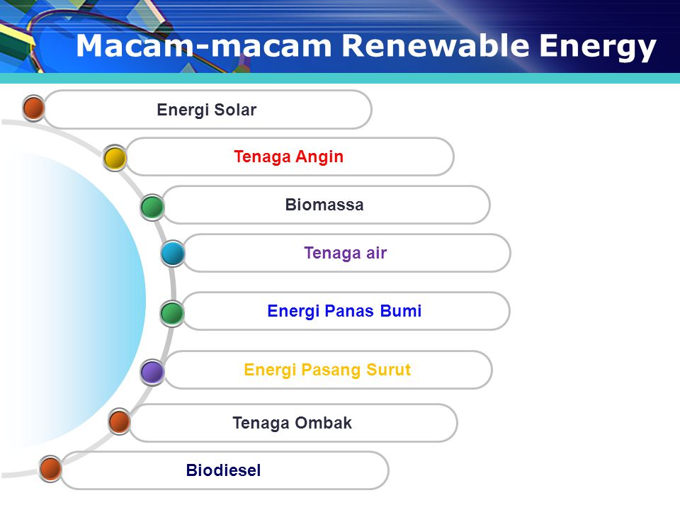 Macam-macam Renewable Energy Tenaga Ombak Energi Pasang Surut Tenaga air Biomassa Tenaga Angin Biodiesel Energi Solar Energi Panas Bumi