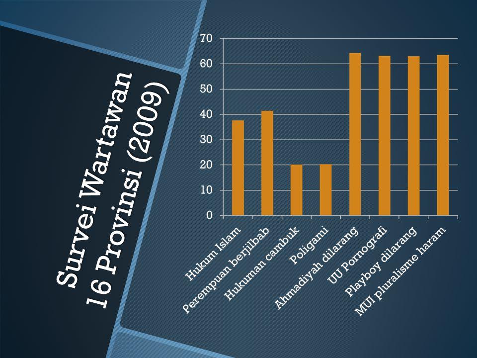 Survei Wartawan 16 Provinsi (2009)
