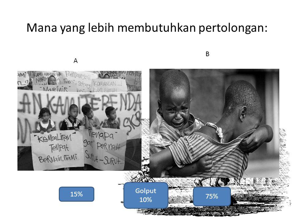 Mana yang lebih membutuhkan pertolongan: A B 15% 75% Golput 10%