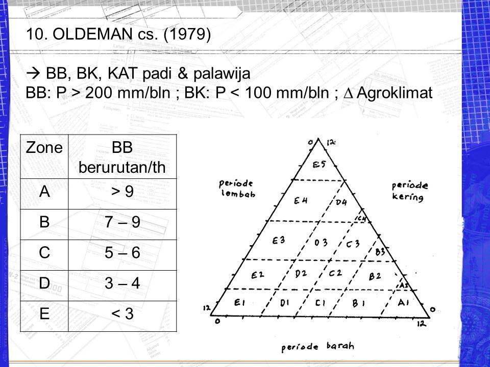 10. OLDEMAN cs. (1979)  BB, BK, KAT padi & palawija BB: P > 200 mm/bln ; BK: P < 100 mm/bln ;  Agroklimat ZoneBB berurutan/th A> 9 B7 – 9 C5 – 6 D3