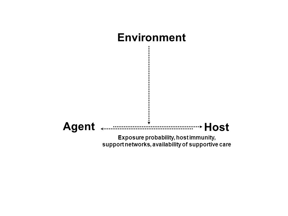 Agent Host Environment Exposure probability, host immunity, support networks, availability of supportive care